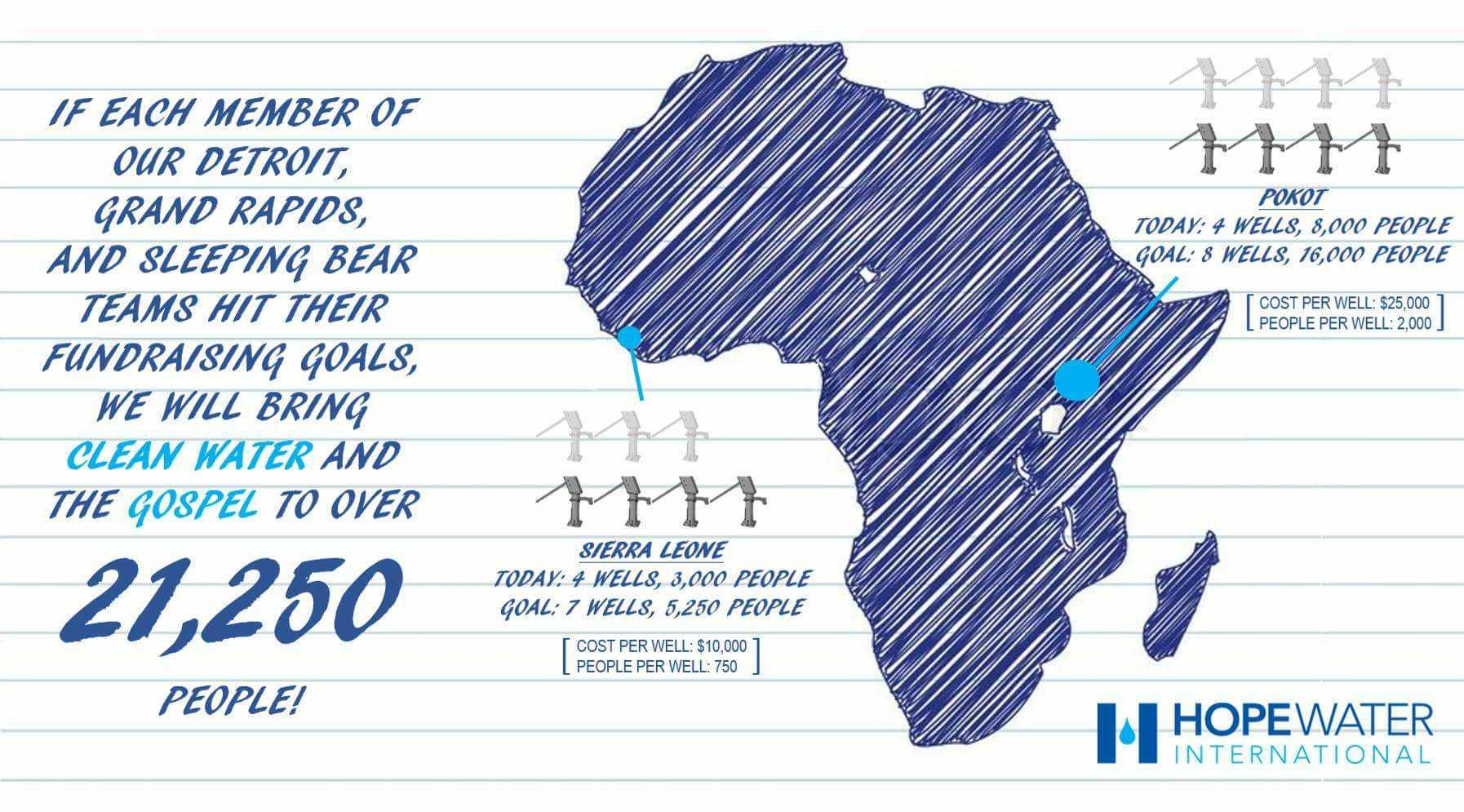 Helping Bring Clean Water to 21,250 People